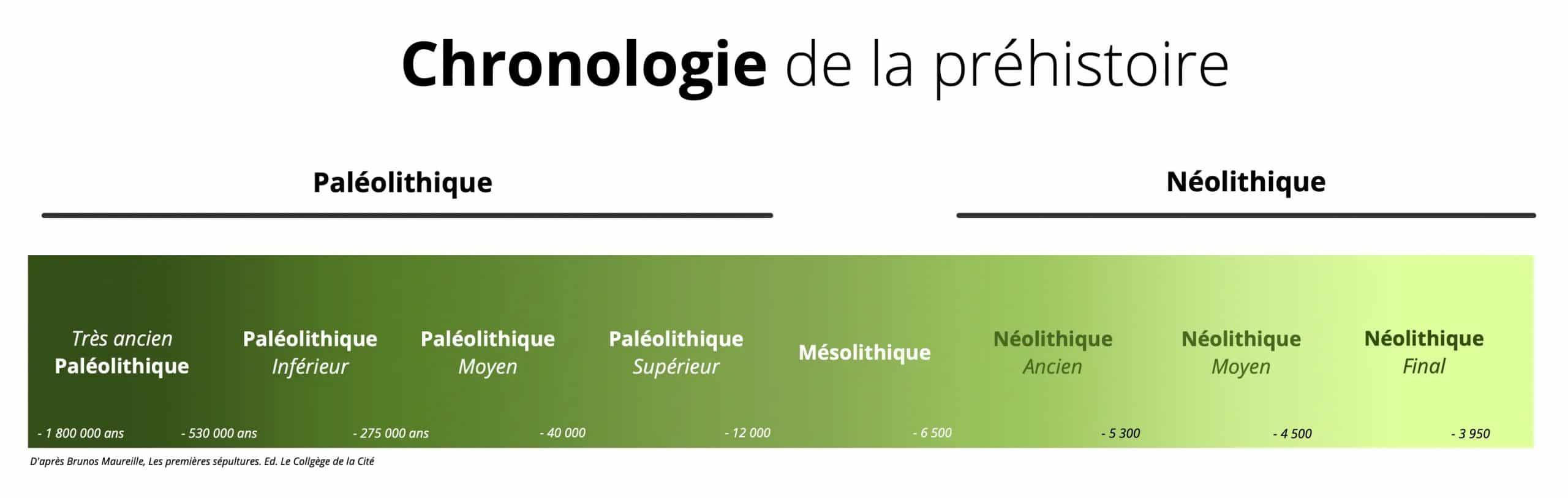 chronologie de la préhistoire