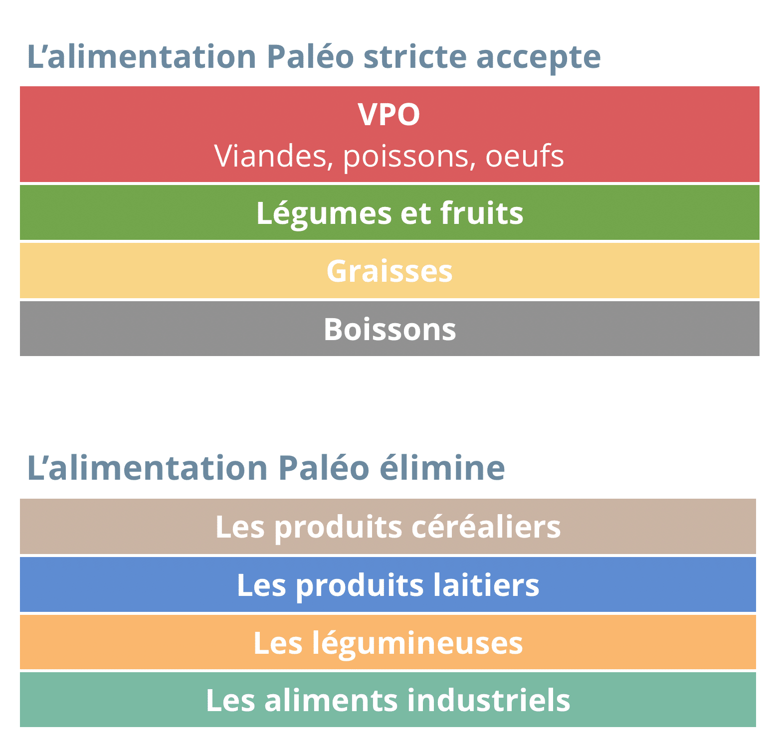 Groupes alimentaires Paléo
