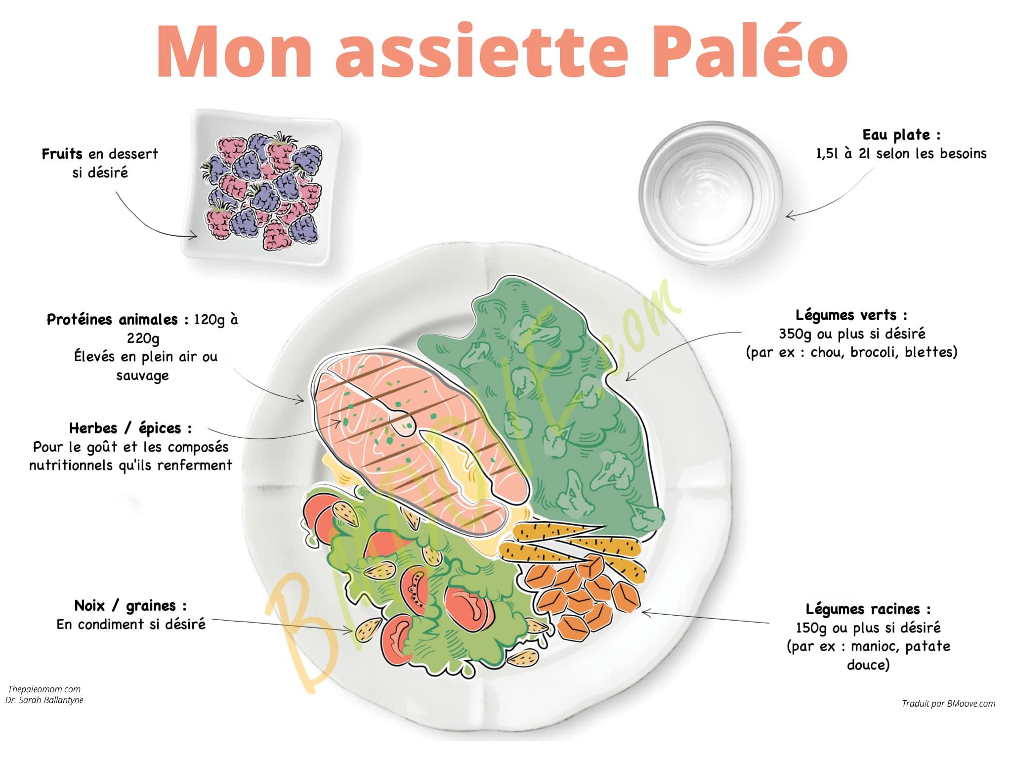 exemple d'assiette paléo avec poids des aliments