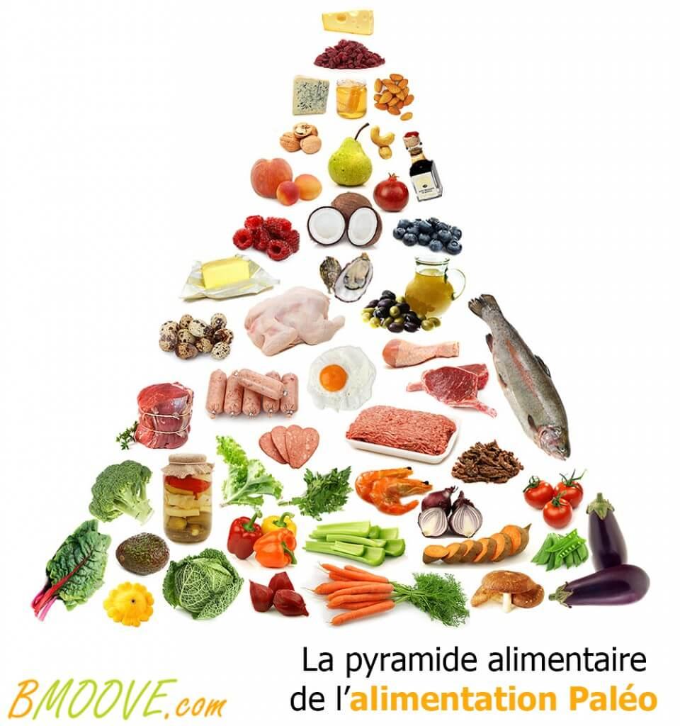 Pyramide alimentaire de l'alimentation Paléo
